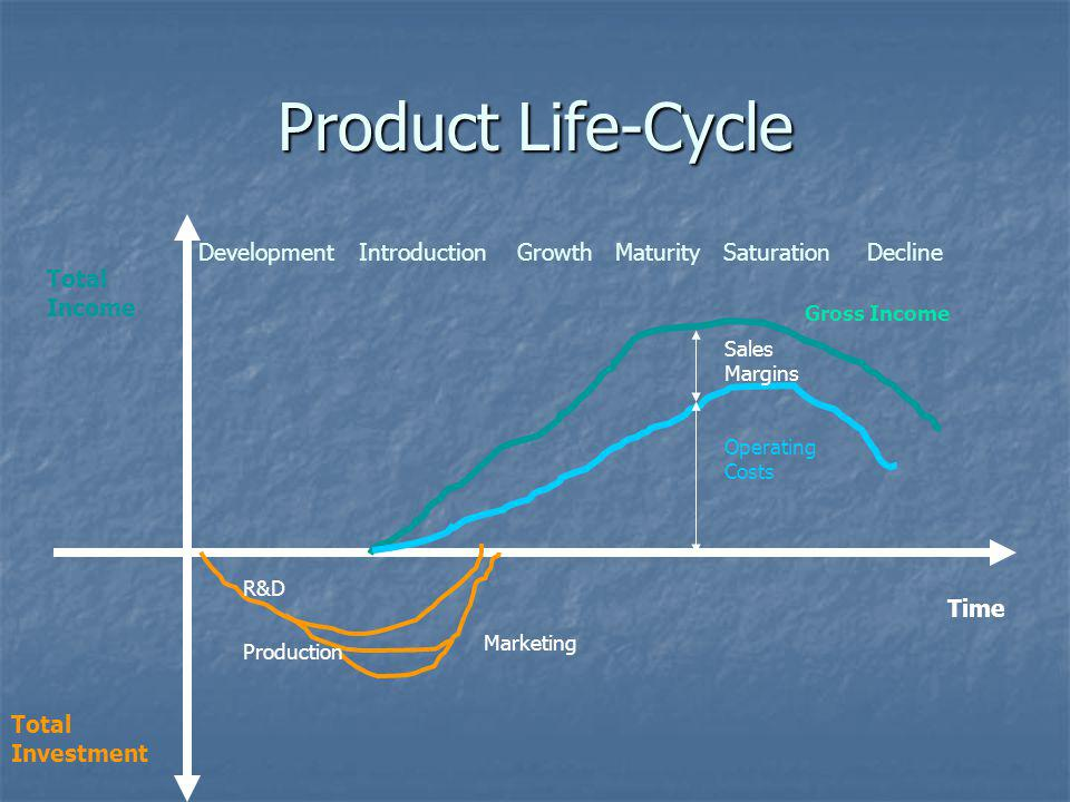 Product Life-Cycle Development Introduction Growth Maturity Saturation Decline. Total Income.