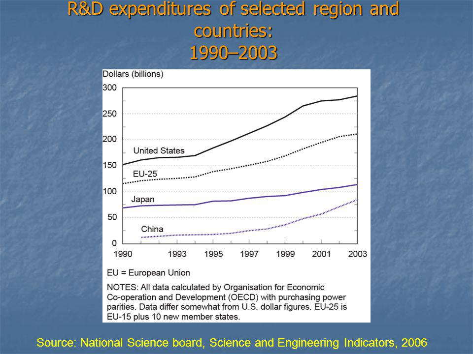 R&D expenditures of selected region and countries: 1990–2003