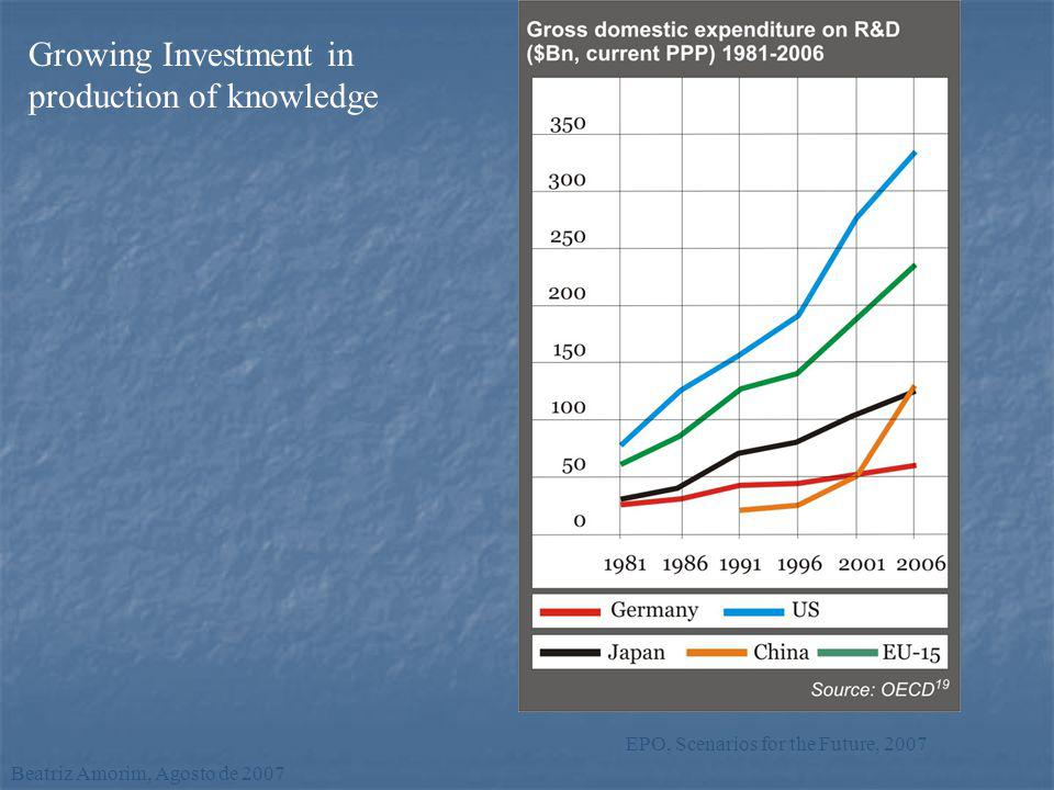 Growing Investment in production of knowledge