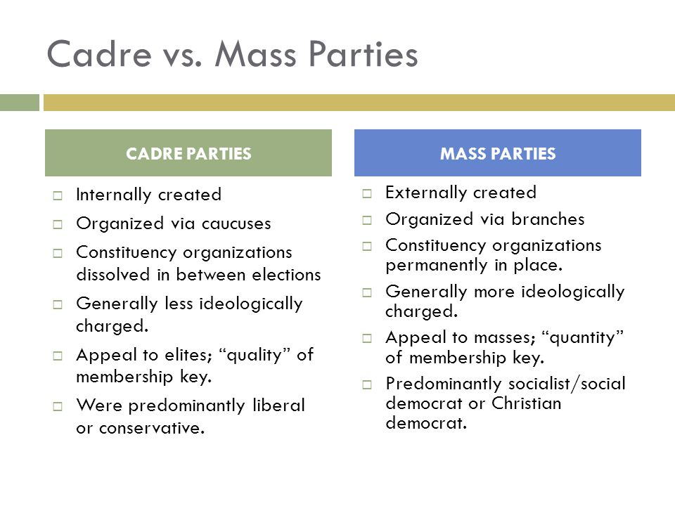 Cadre vs. Mass Parties Internally created Organized via caucuses