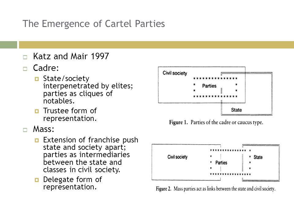 The Emergence of Cartel Parties