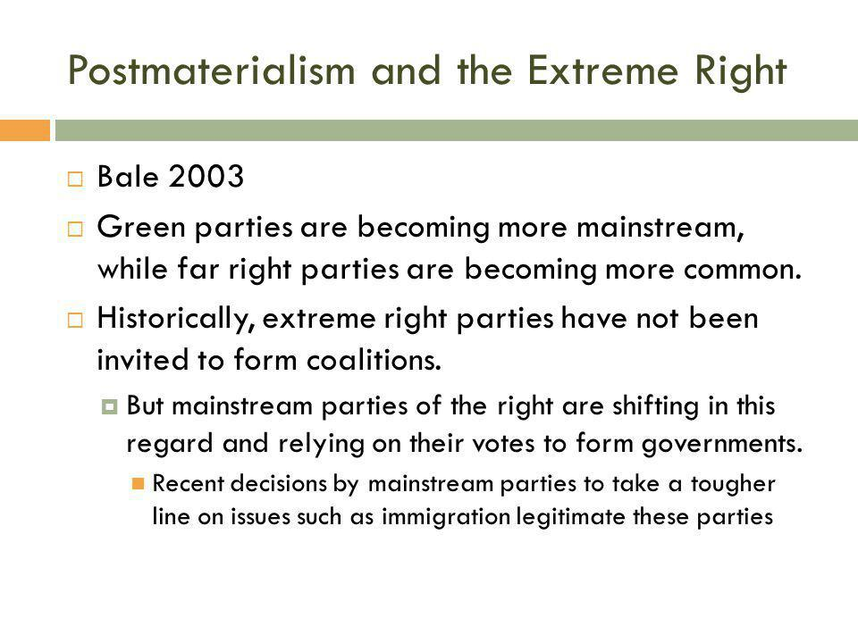 Postmaterialism and the Extreme Right