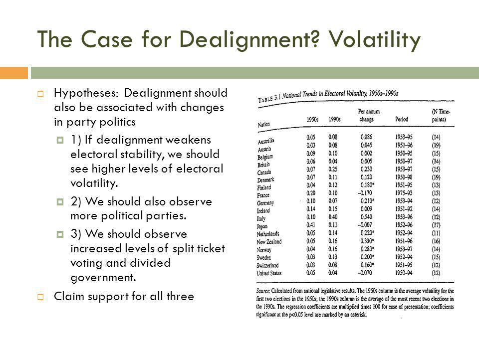 The Case for Dealignment Volatility