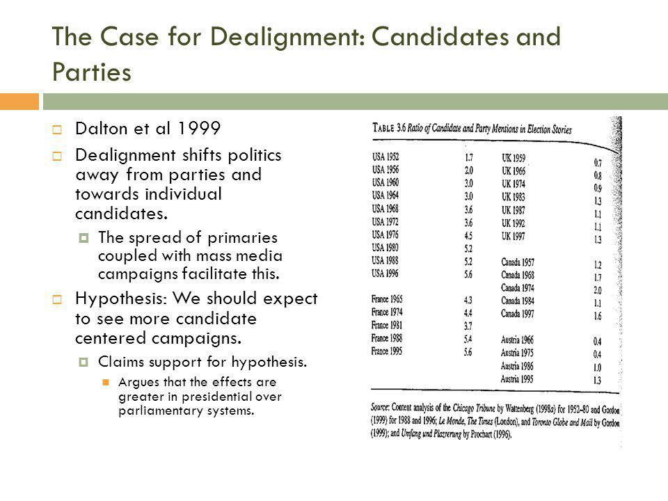 The Case for Dealignment: Candidates and Parties