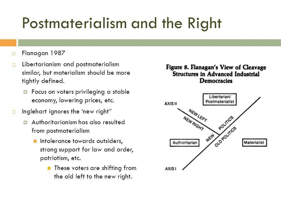 Postmaterialism and the Right