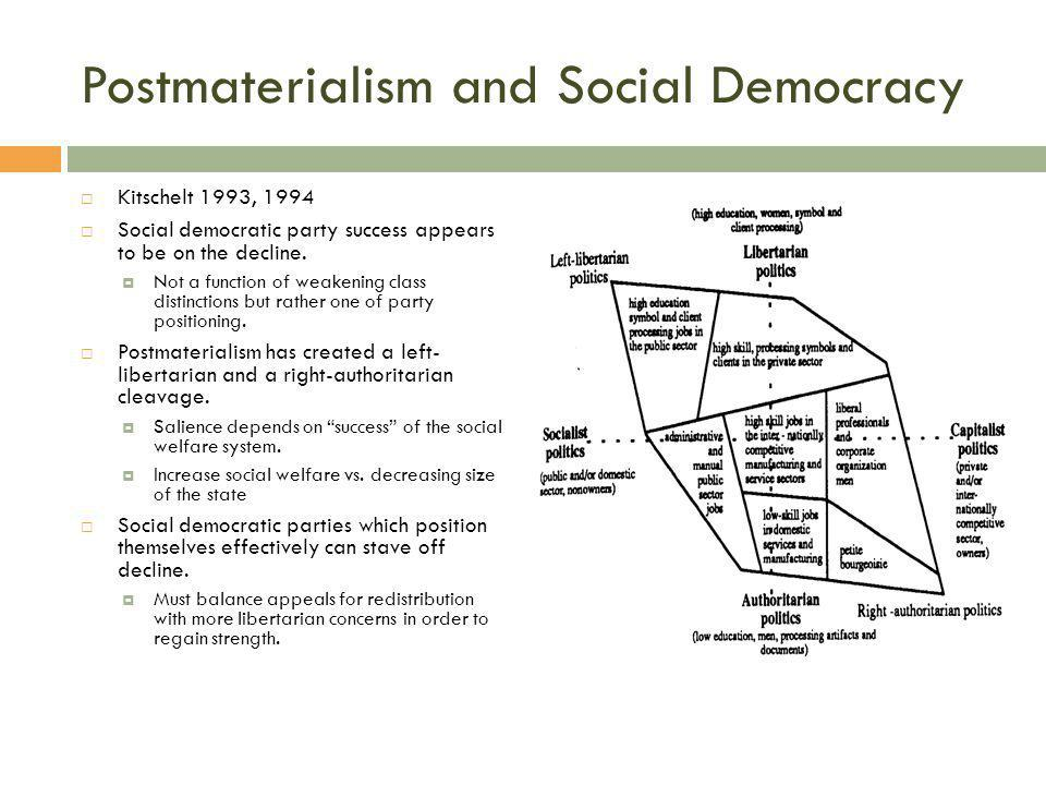 Postmaterialism and Social Democracy