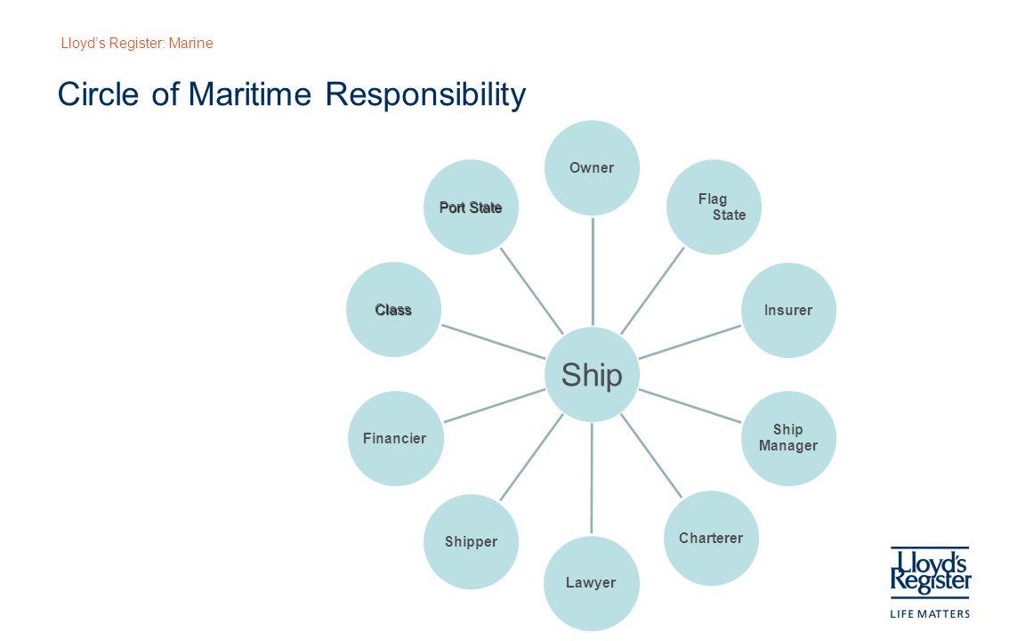 Circle of Maritime Responsibility