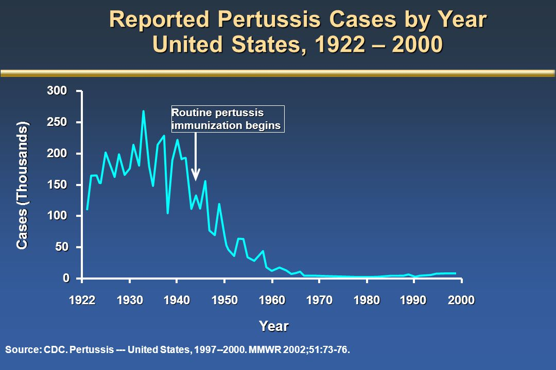 Reported Pertussis Cases by Year United States, 1922 – 2000