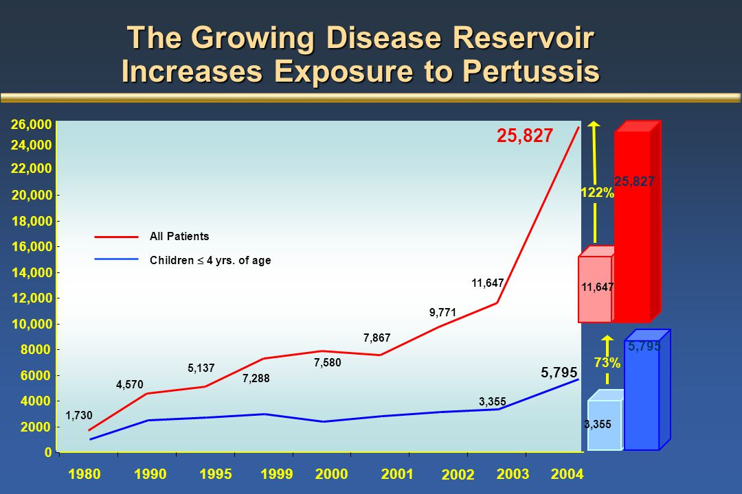 The Growing Disease Reservoir Increases Exposure to Pertussis