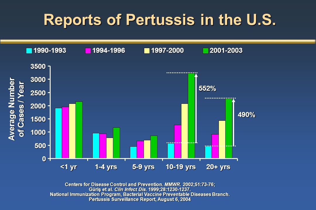 Reports of Pertussis in the U.S. Average Number of Cases / Year
