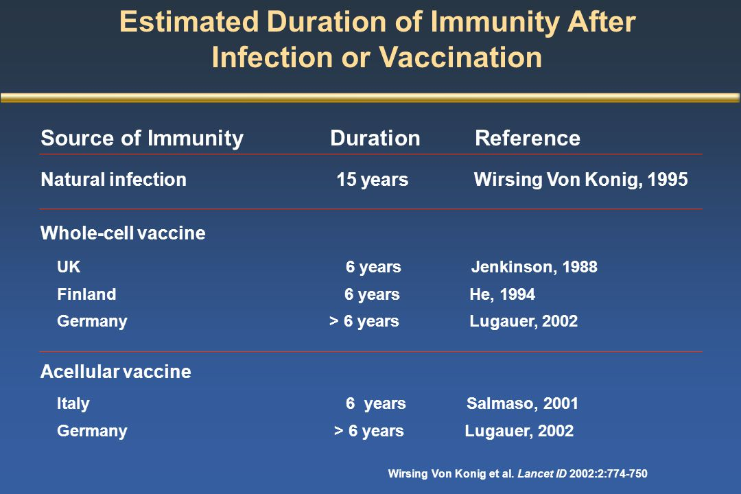 Estimated Duration of Immunity After Infection or Vaccination