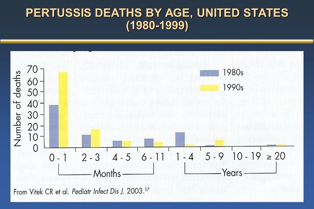PERTUSSIS DEATHS BY AGE, UNITED STATES (1980-1999)
