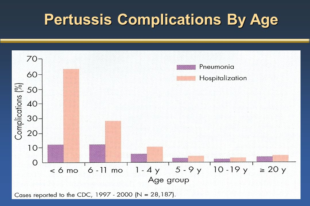 Pertussis Complications By Age