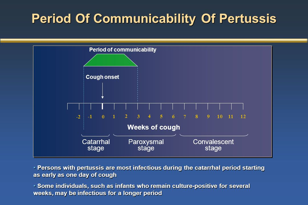 Period Of Communicability Of Pertussis