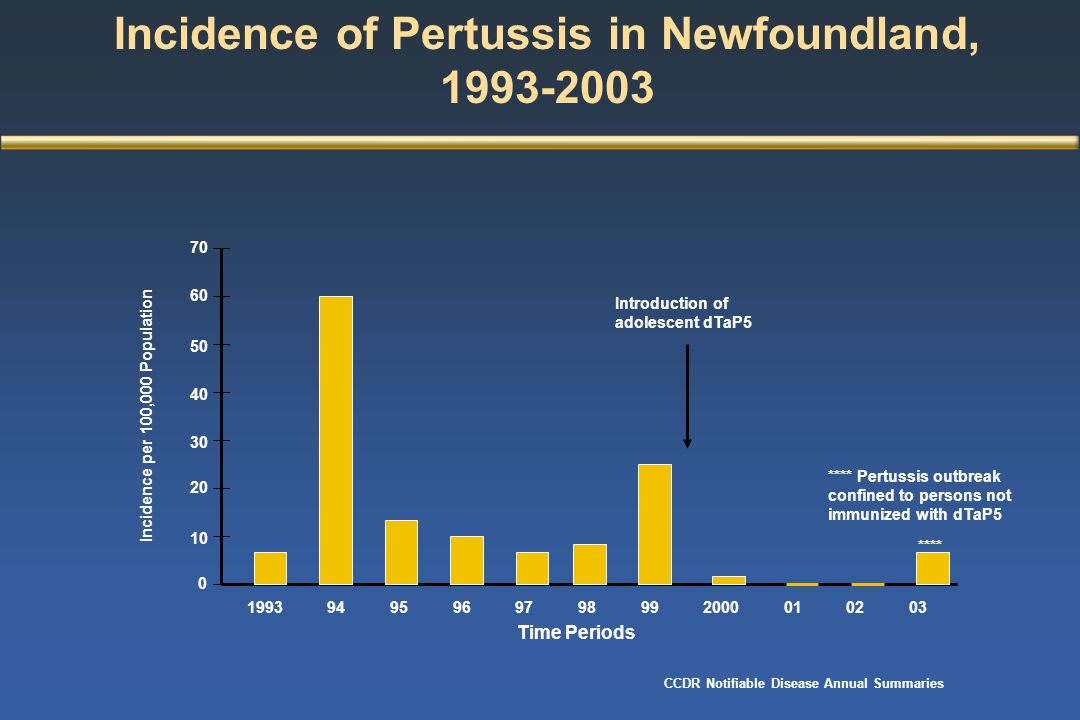 Incidence of Pertussis in Newfoundland, 1993-2003