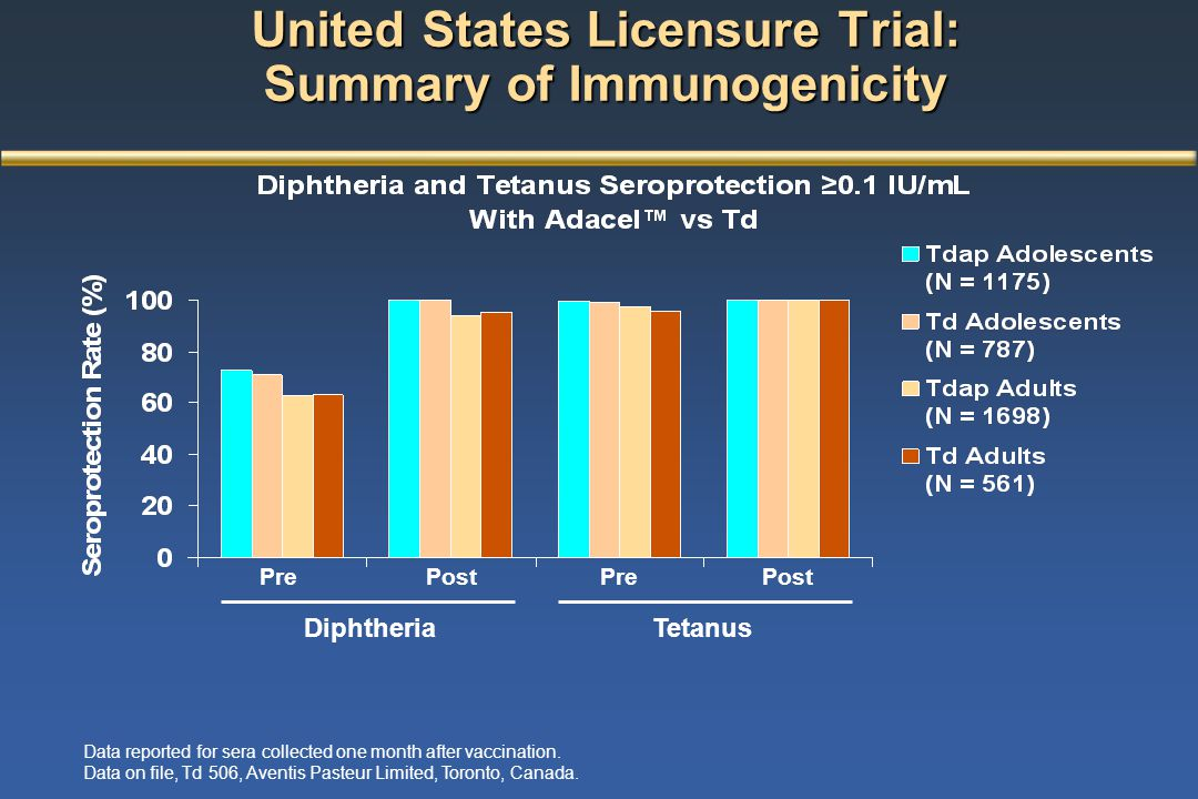 United States Licensure Trial: Summary of Immunogenicity