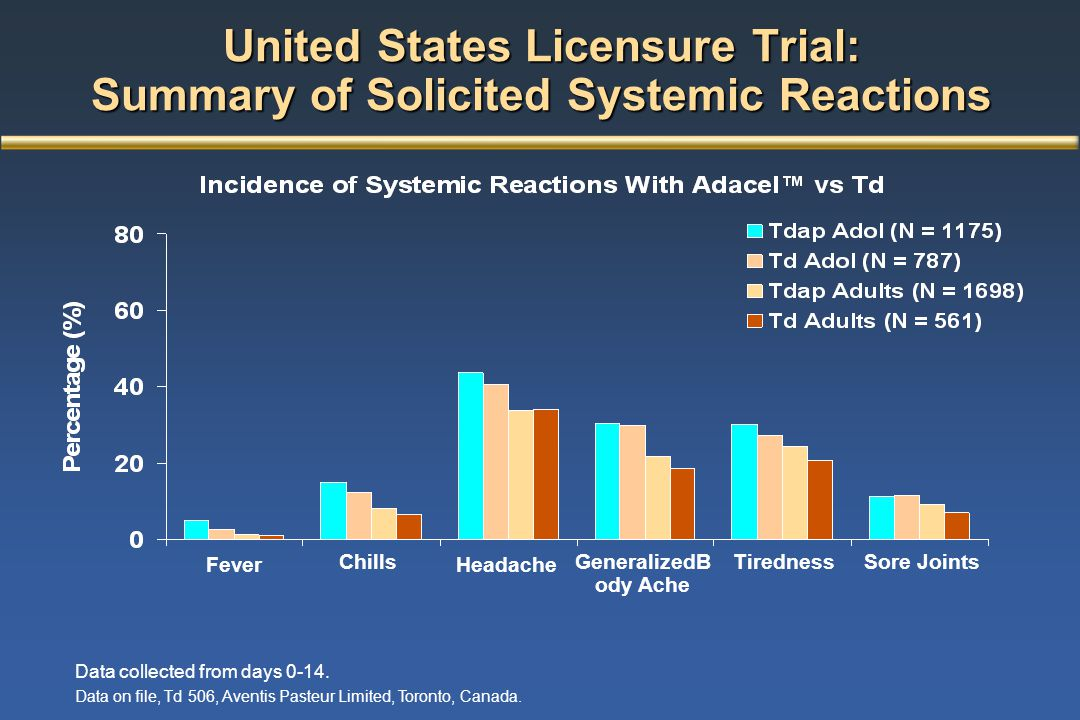 United States Licensure Trial: Summary of Solicited Systemic Reactions
