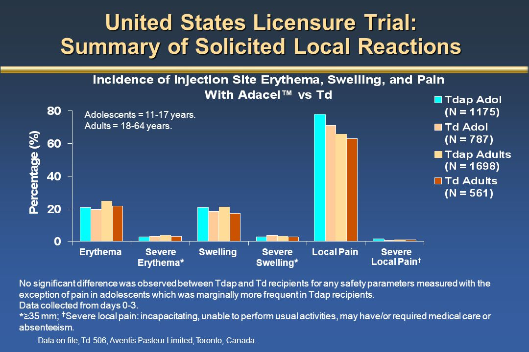 United States Licensure Trial: Summary of Solicited Local Reactions