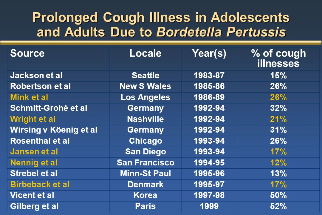 Prolonged Cough Illness in Adolescents and Adults Due to Bordetella Pertussis