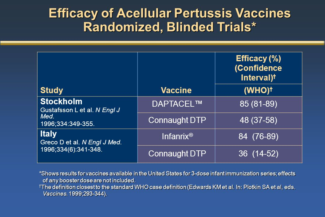 Efficacy of Acellular Pertussis Vaccines Randomized, Blinded Trials*