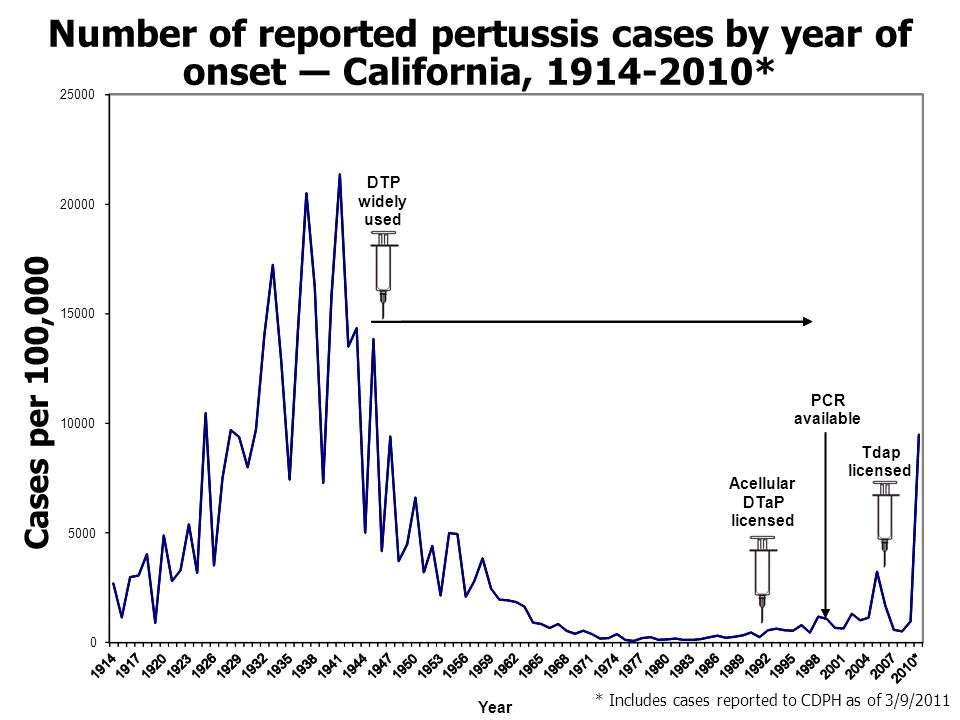 Number of reported pertussis cases by year of onset ― California, 1914-2010*