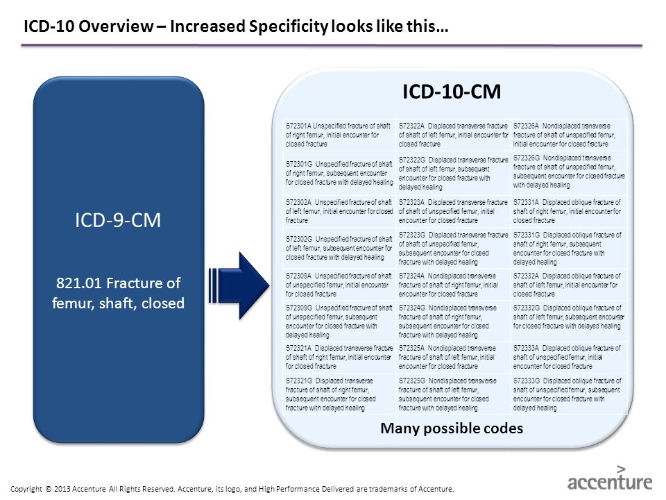 ICD-10 Overview – Increased Specificity looks like this…