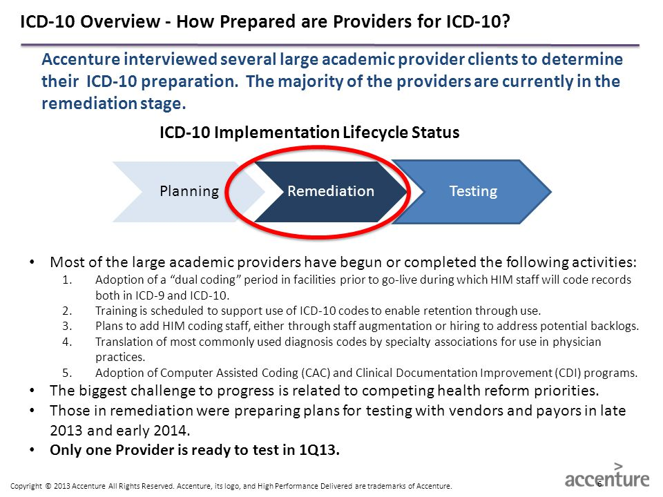 ICD-10 Implementation Lifecycle Status