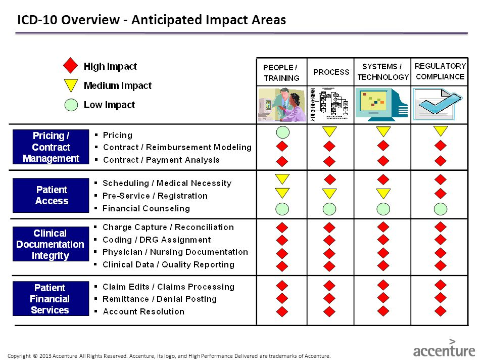ICD-10 Overview - Anticipated Impact Areas