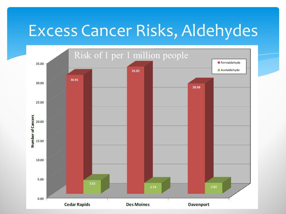 Excess Cancer Risks, Aldehydes