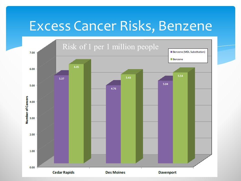 Excess Cancer Risks, Benzene