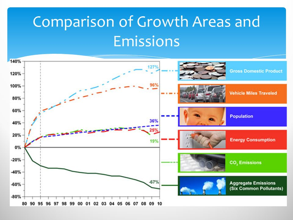 Comparison of Growth Areas and Emissions