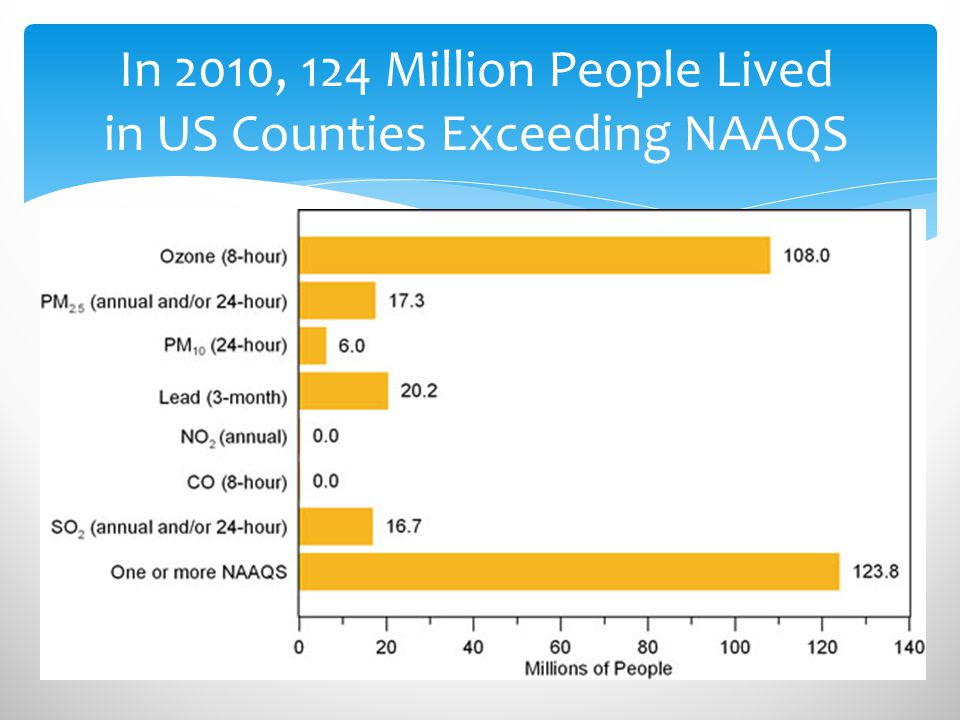 In 2010, 124 Million People Lived in US Counties Exceeding NAAQS
