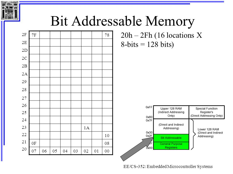 Bit Addressable Memory
