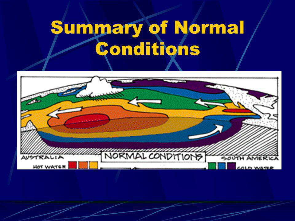 Summary of Normal Conditions