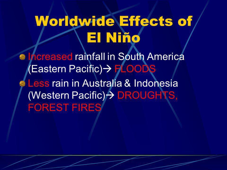 Worldwide Effects of El Niño