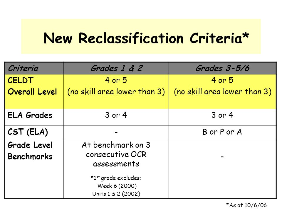 New Reclassification Criteria*