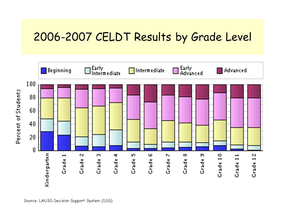 2006-2007 CELDT Results by Grade Level