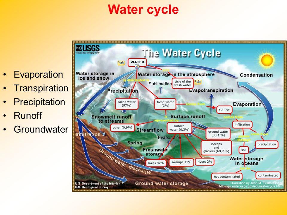 Water cycle Evaporation Transpiration Precipitation Runoff Groundwater