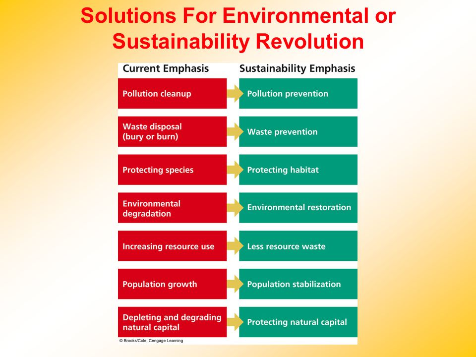 Solutions For Environmental or Sustainability Revolution