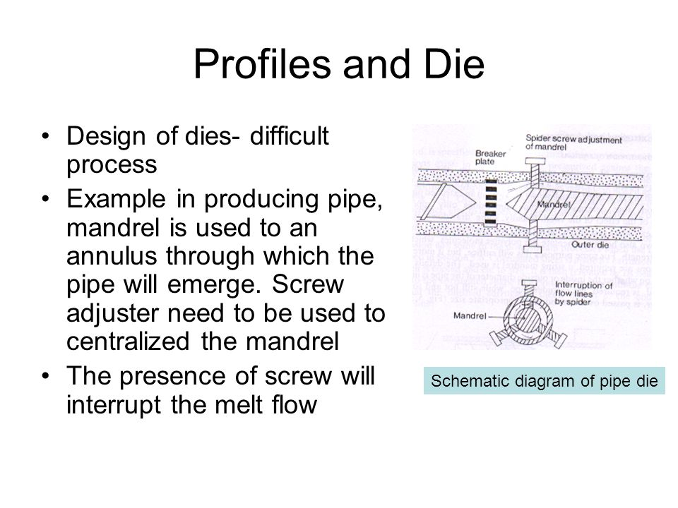 Profiles and Die Design of dies- difficult process