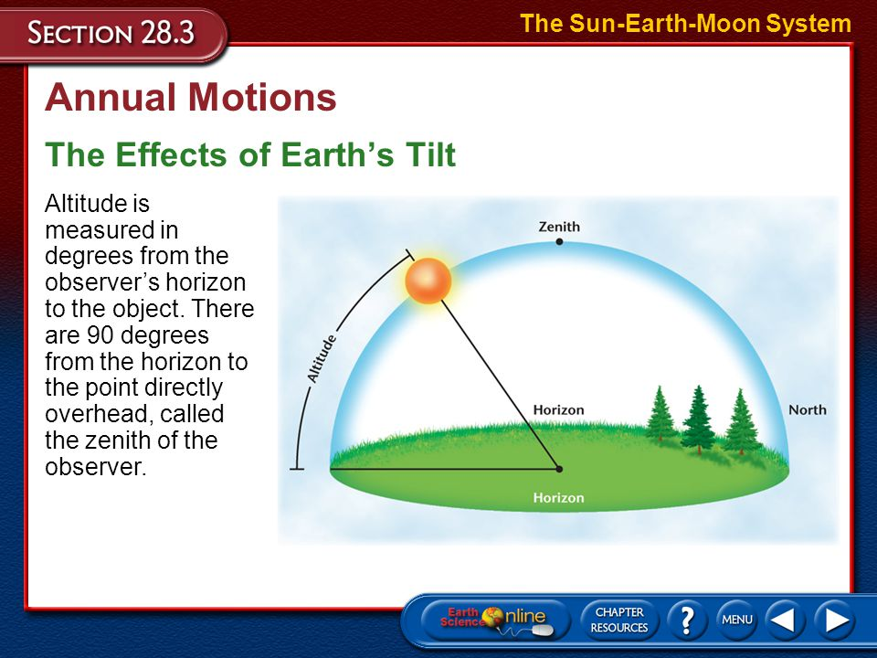 Annual Motions The Effects of Earth's Tilt The Sun-Earth-Moon System