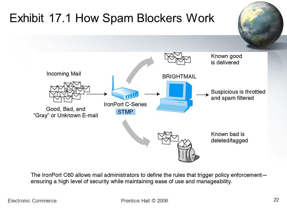 Exhibit 17.1 How Spam Blockers Work