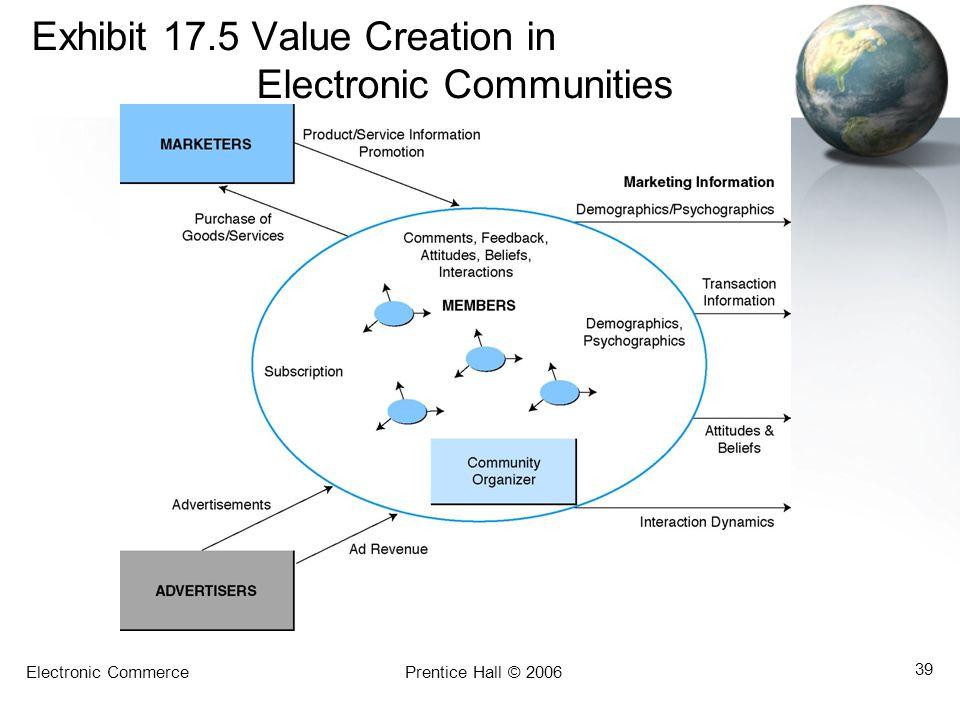 Exhibit 17.5 Value Creation in Electronic Communities