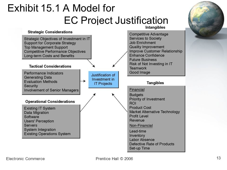 Exhibit 15.1 A Model for EC Project Justification