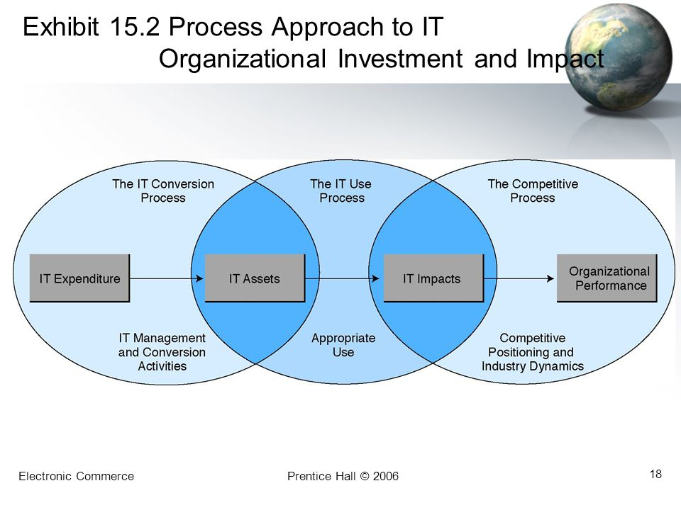 Exhibit 15. 2 Process Approach to IT