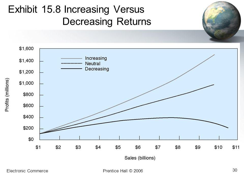 Exhibit 15.8 Increasing Versus Decreasing Returns