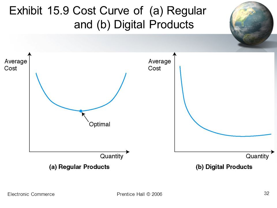 Exhibit 15.9 Cost Curve of (a) Regular and (b) Digital Products