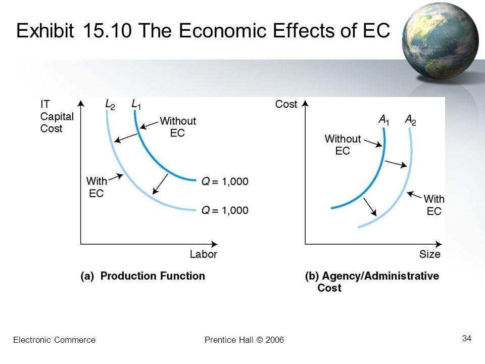 Exhibit 15.10 The Economic Effects of EC