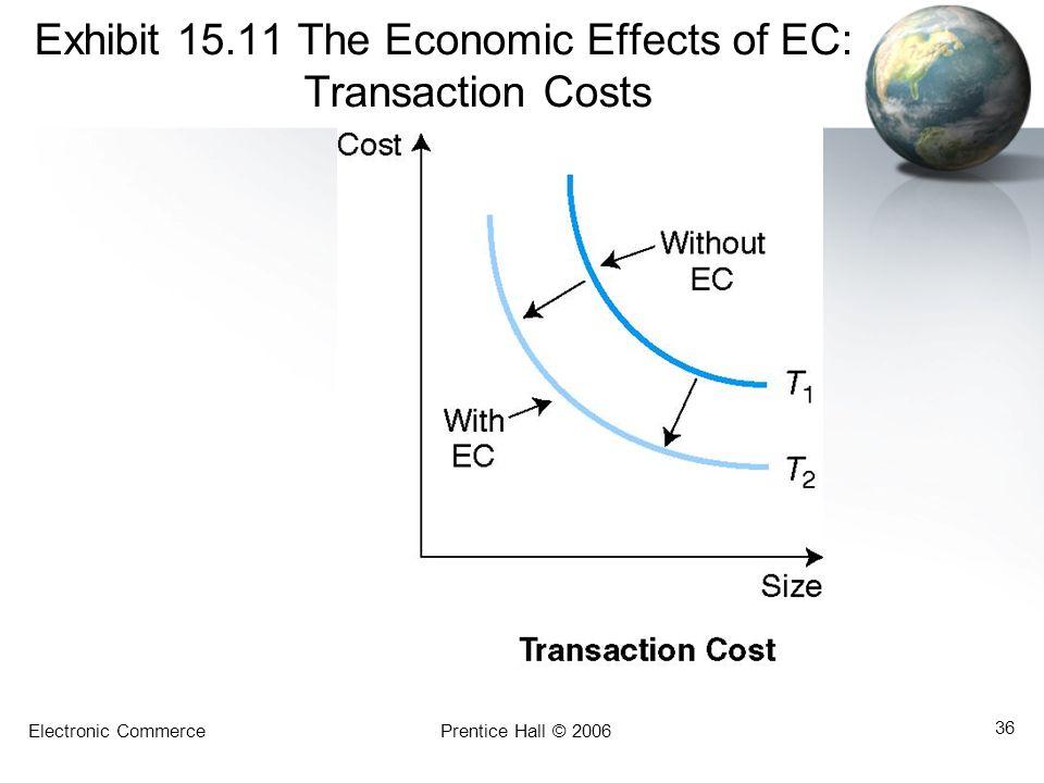 Exhibit 15.11 The Economic Effects of EC: Transaction Costs