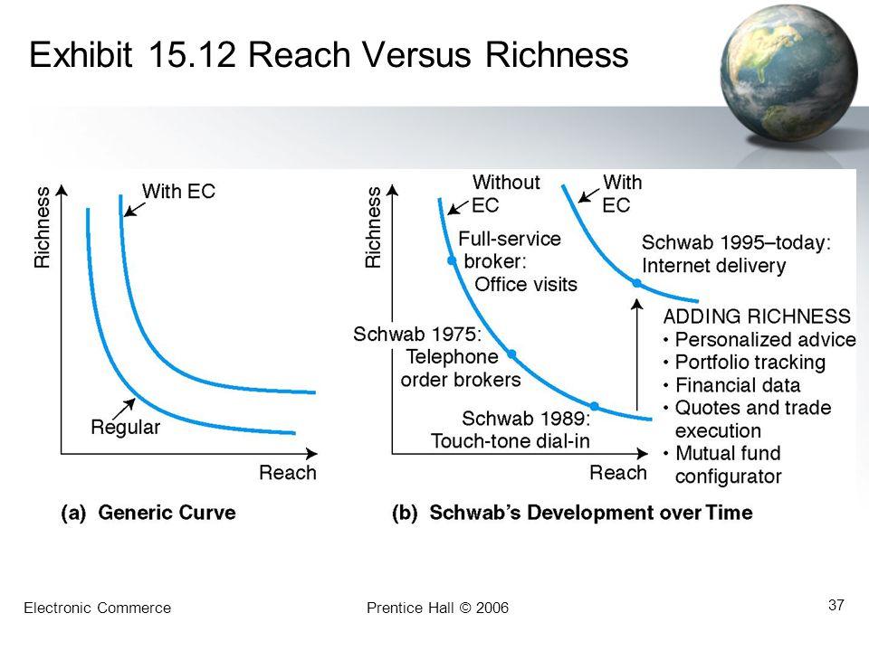 Exhibit 15.12 Reach Versus Richness